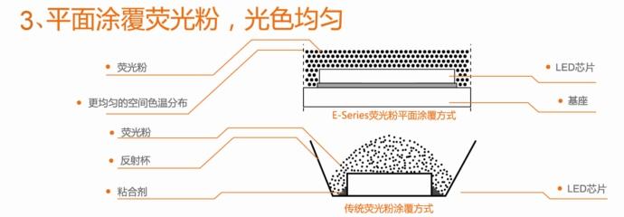 倒装led芯片结构图